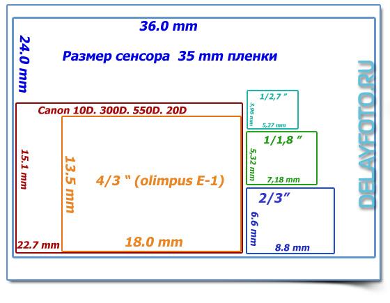 физический размер матрицы